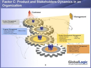 Product & Stakeholder Dynamics in an Organization