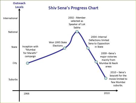 Shiv Sena Progress Chart